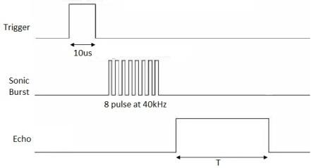 HC-SR04 signal